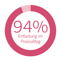 Kundenzufriedenheit - bei 94% gute bis sehr gute Entlastung im Praxisalltag