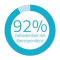 Kundenzufriedenheit - 92% Zufriedenheit bei der Bearbeitung von Rechnungsbeanstandungen