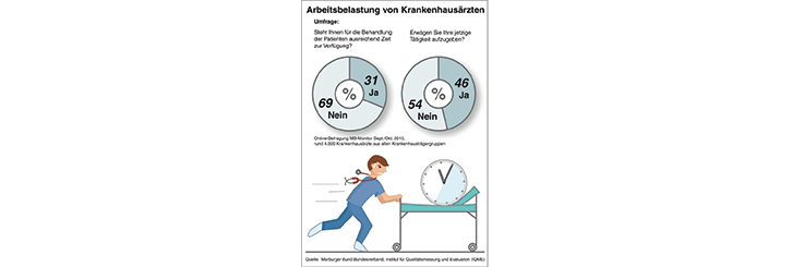 Grafik zum MB-Monitor 2015: MB-Monitor 2015: Klinikärzte klagen über hohen Zeitdruck und gesundheitliche Beeinträchtigungen