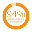Kundenzufriedenheit - 94% Zufriedenheit bei Buchhaltung und Dokumentation