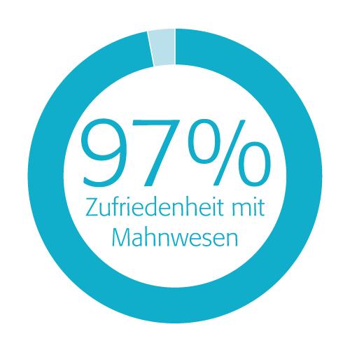 Kundenzufriedenheit - Mahnwesen hat bei 97% keinen oder (sehr) positiven Einfluss auf Arzt-Patienten-Verhältnis